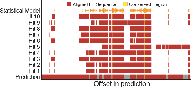 GeneValidator: identify problems with protein-coding gene predictions